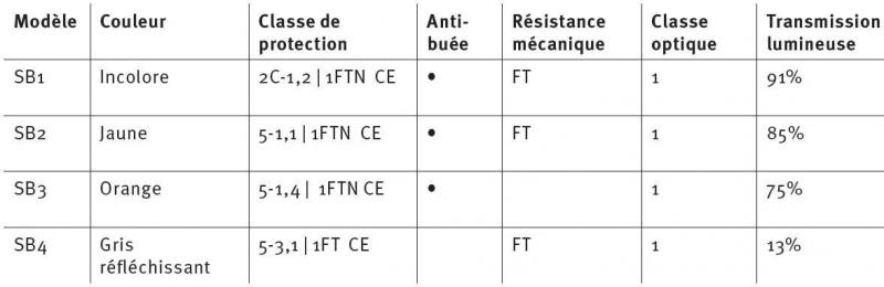 Caractéristiques des lunettes de protection pour casque Protos Integral PFANNER